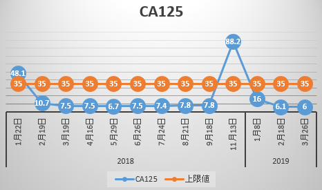 CA125推移